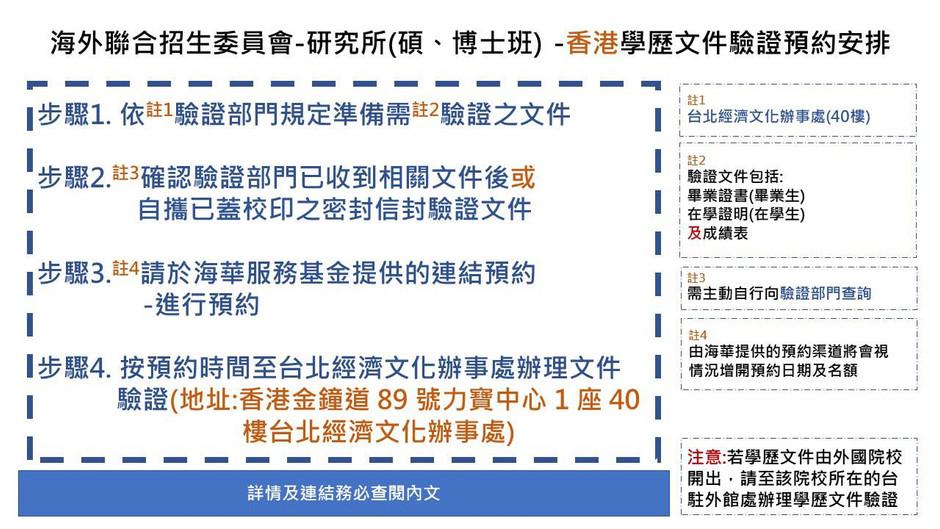 海外聯合招生委員會-研究所(碩、博士班) -香港學歷文件驗證預約安排