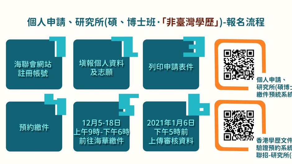 2021年聯招赴台升學「個人申請」、「研究所」報名