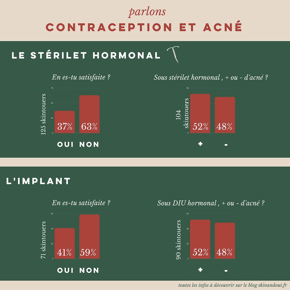 le stérilet l'implant et l'acné
