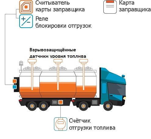Датчик топлива для топливозаправщика