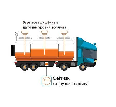Счётчик контроля для бензовоза