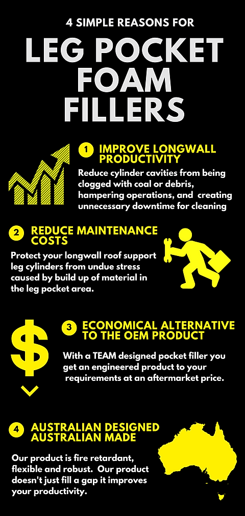 4 simple reasons for leg pocket foam fillers - 1 improves longwall productivity 2 - reduces maintenance costs 3 - economical alternative to the oem product 4 - australian designed and australian made
