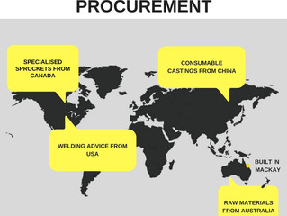 Making global procurement work