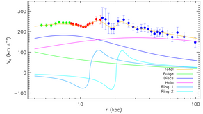 The Milky Way's rotation curve out to 100 kpc and its constraint on the Galactic mass distribution