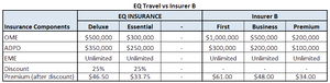 Compare travel insurance B