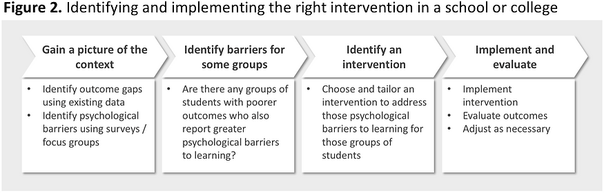 Selecting interventions Figure 2.png