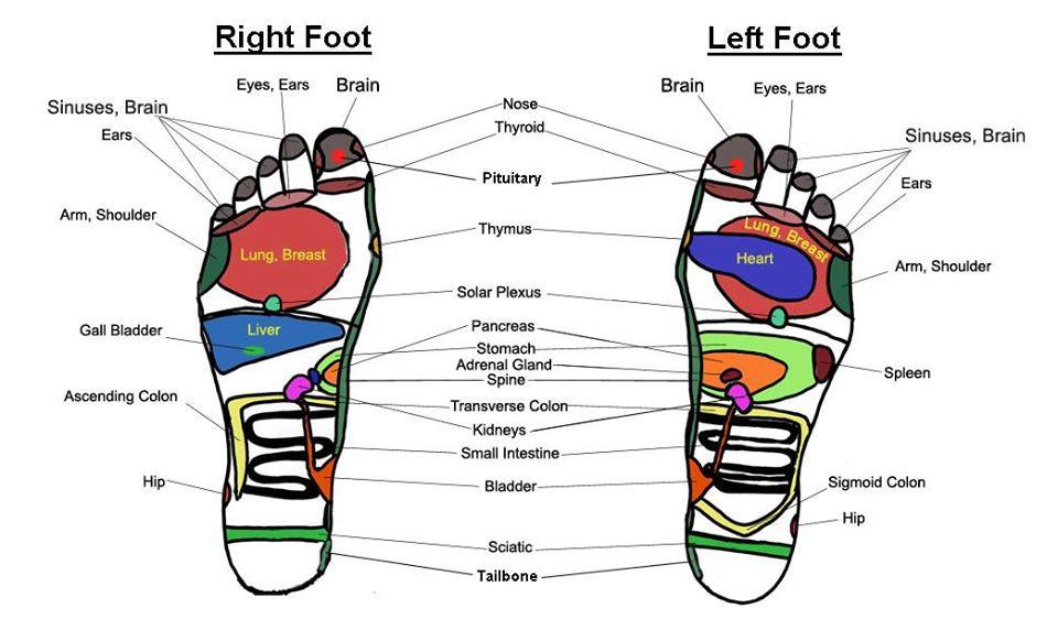 Yoga Massage & Reflexology, Nails care