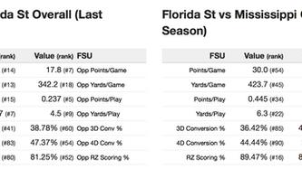 Ole Mississippi vs Florida State (5:00pm)