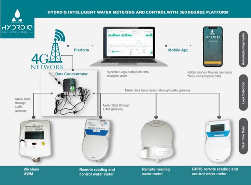 COVID-19 to accelerate utility adoption for Remote water metering and control
