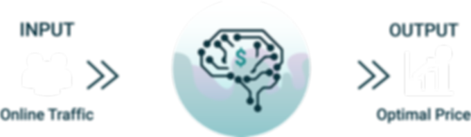Artificial Intelligence driven pricing integration covious