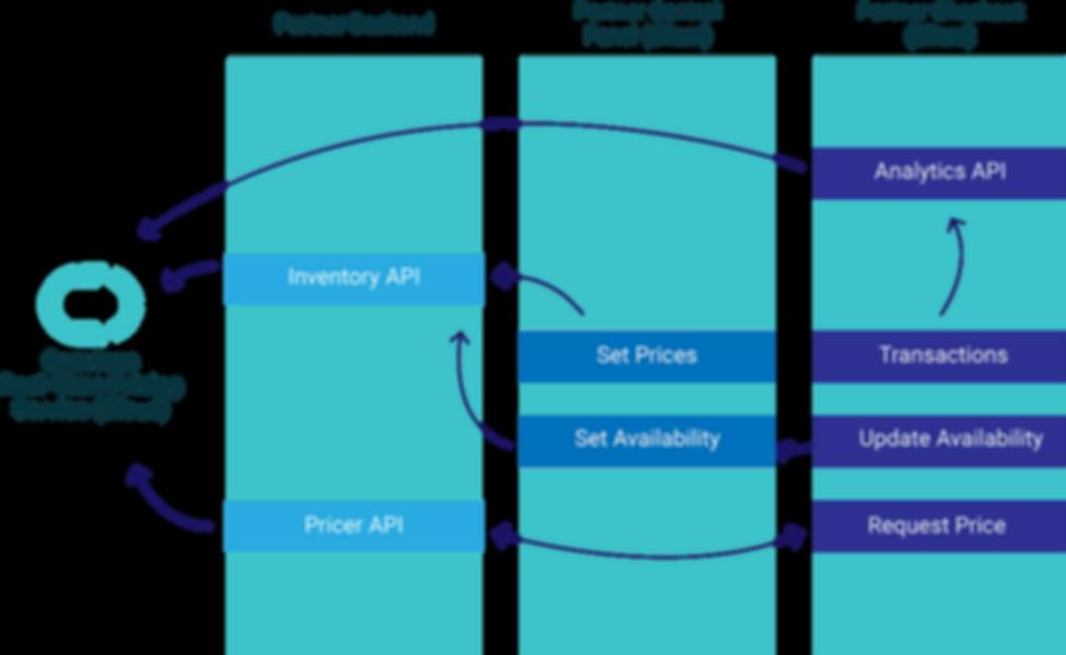 Convious API Infographic png
