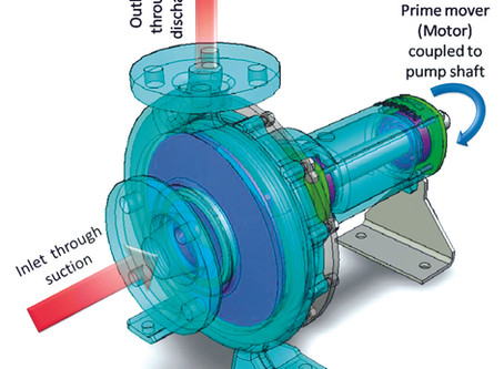 Working mechanism of Pump