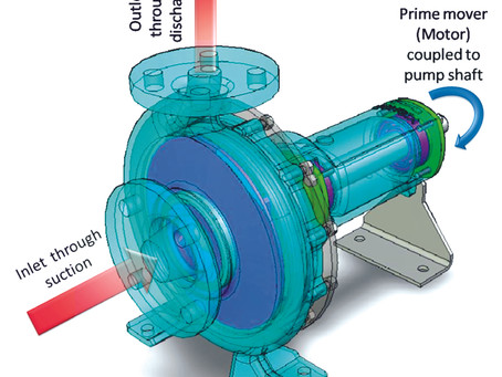 Working mechanism of Pump