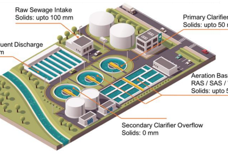 Maximising Pump Efficiency in Sewage Treatment Plants (STPs)