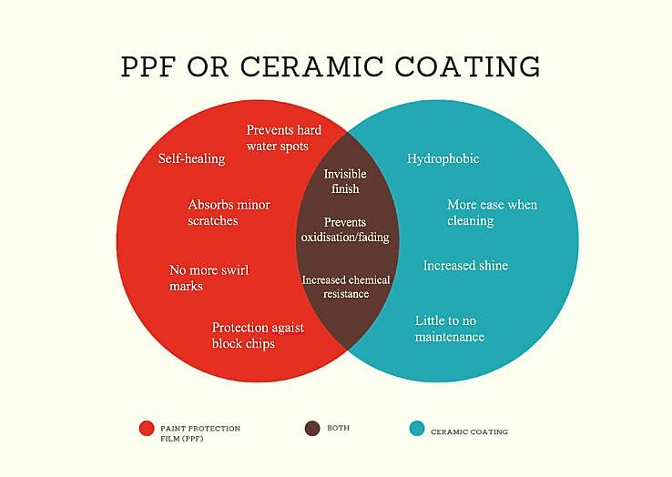 Paint-Protection-Film-VS-Ceramic-Coating