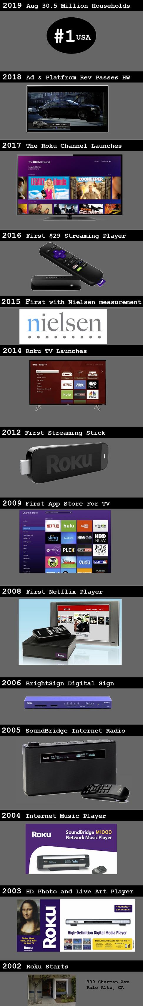 Roku Timeline B.png