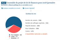 POUR : l'ensemble du projet de loi de finances pour 2018 (première lecture).