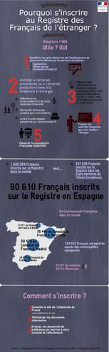 Pourquoi s'inscrire au Registre des Français de l'étranger ?