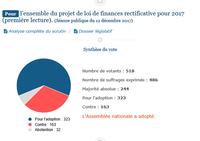 POUR : l'ensemble du projet de loi de finances rectificative pour 2017