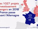 La France au 2ème rang européen en terme d'attractivité économique