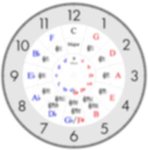 circle of fifths     sept 2017    D