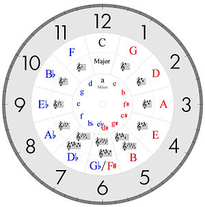circle of fifths     sept 2017    D