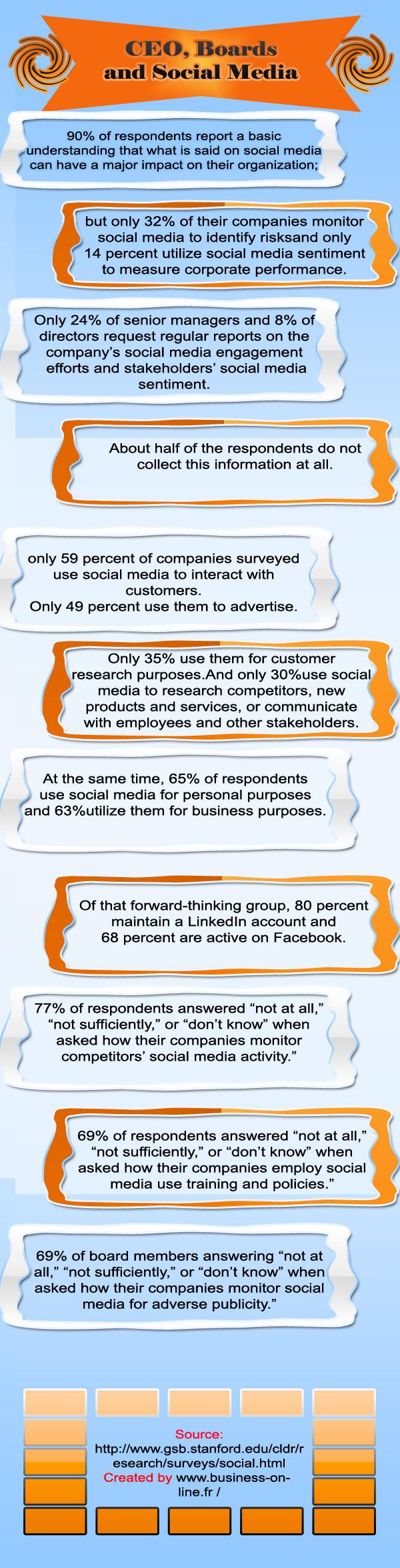 medias_sociaux_impact_business