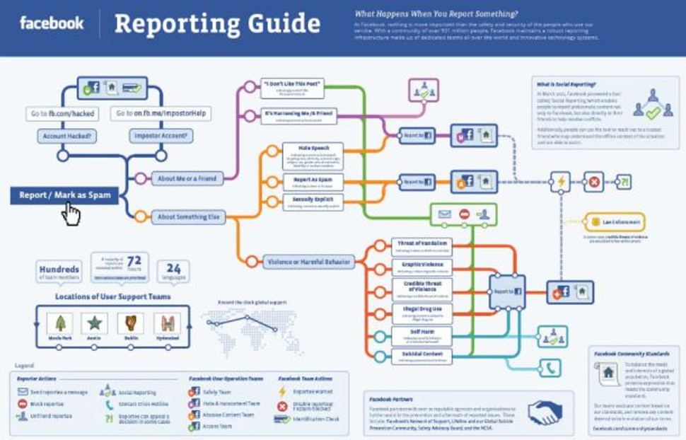 facebook-reporting-infographic