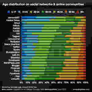 age-et-reseaux-sociaux