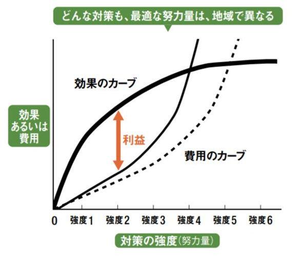 イノシシ費用対効果.jpg
