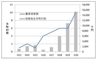 岩手県イノシシ被害H30.jpg