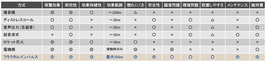 防除機比較表(伝農アシスト(株)).jpg