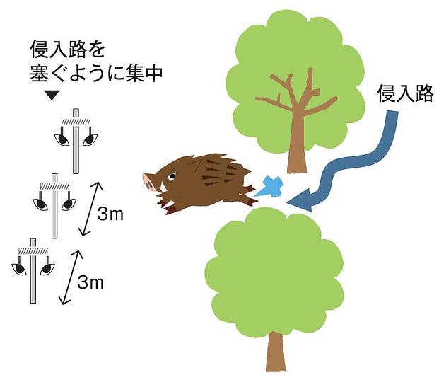 イノ用心設置方法3.jpg