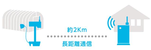 house_長距離_famo_伝農アシスト株式会社.png