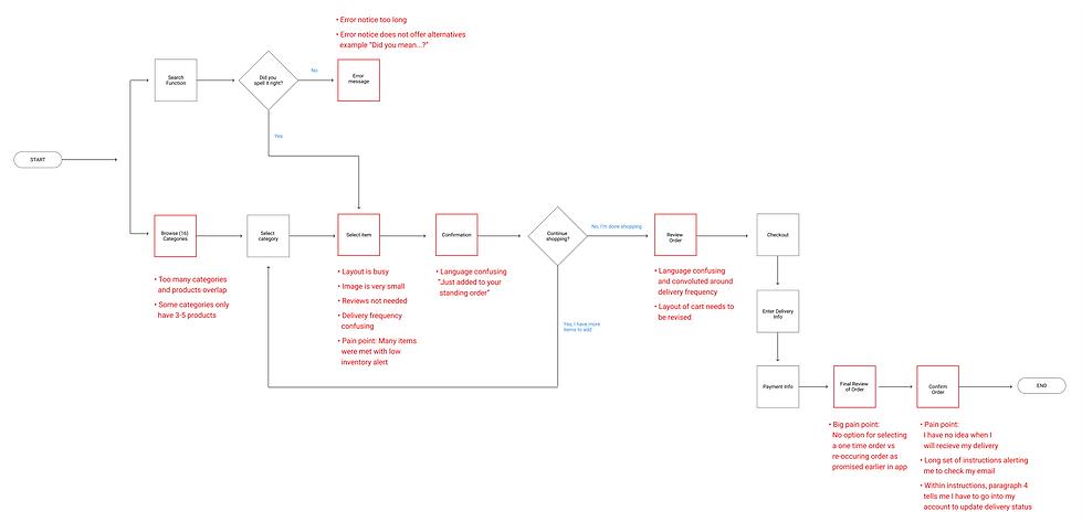 Shop_User Flow Analysis.png