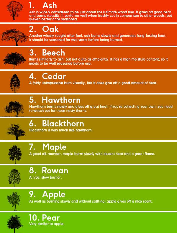 Firewood guide