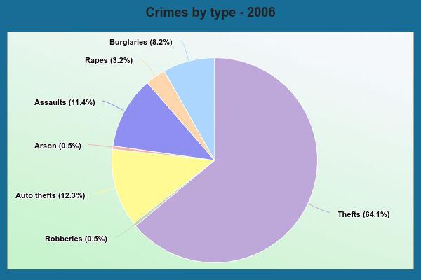 crimes-by-type-2017-Oak-Harbor-WA.jpg