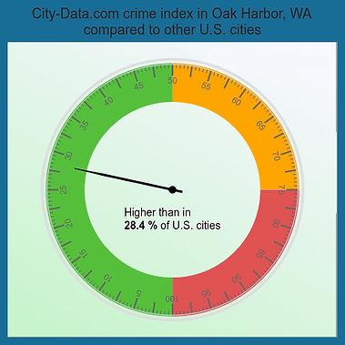 crime-index-Oak-Harbor-WA.jpg