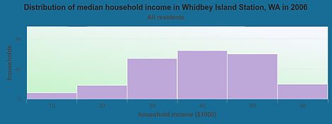household-income-distribution-Whidbey-Is