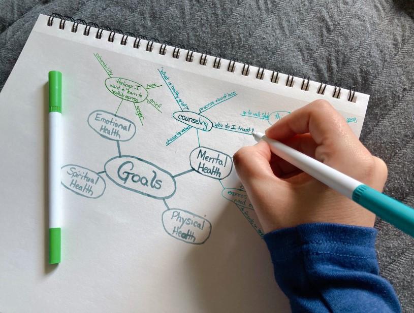 Tu t'apprêtes à définir tes objectifs à moyen terme. Un outil efficace pour cela est le schéma euristique ou le mind mapping.