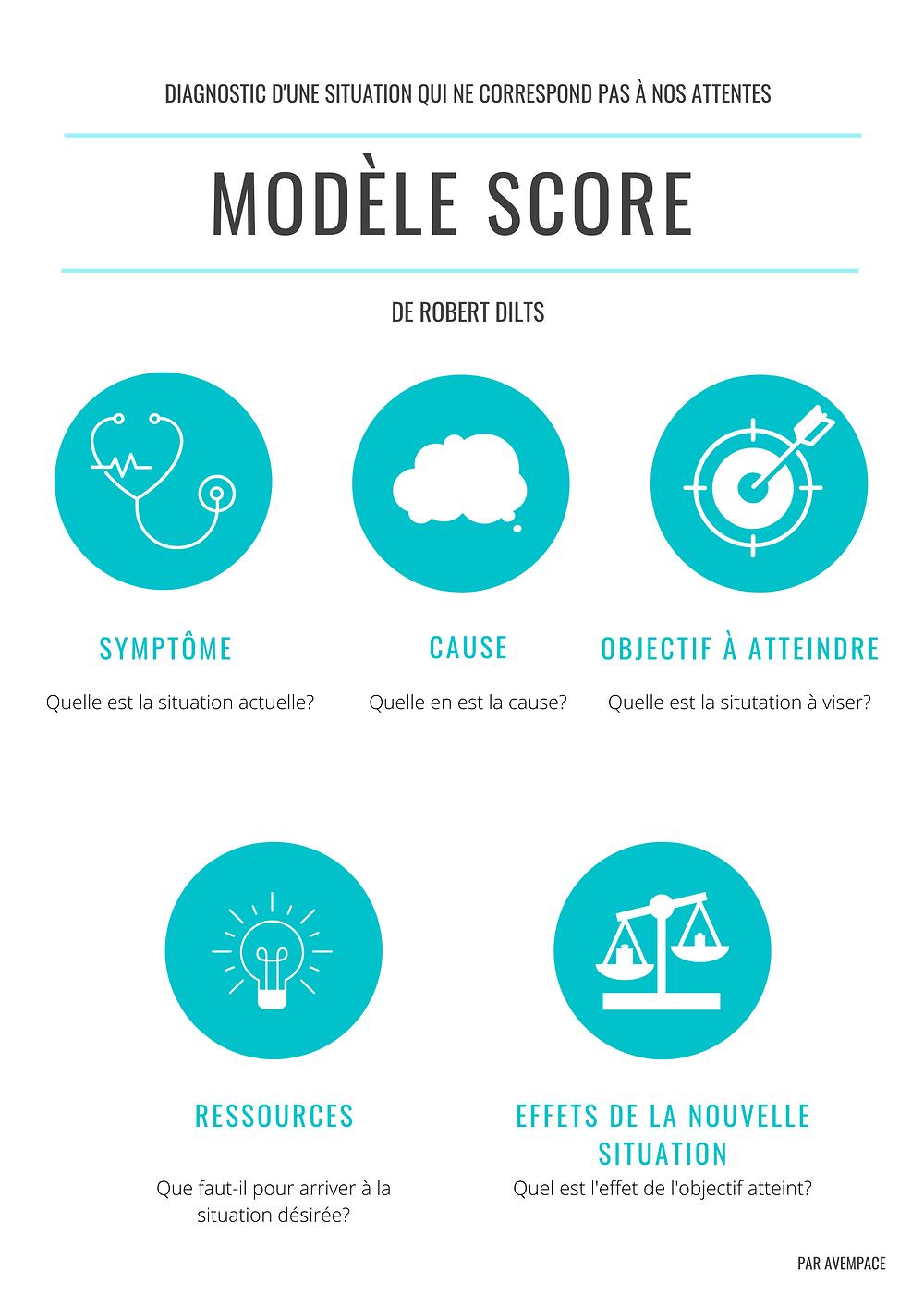 Comment surmonter le stress des examens : le modèle SCORE peut t'aider à comprendre la course de ton échec et à relativiser ce dernier