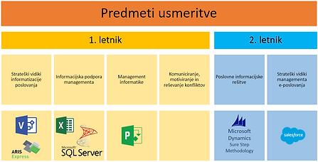 Predmetnik smeri Management informatike in e-poslovanja