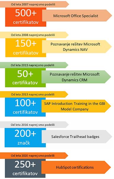 Certifikati_stevilke.PNG