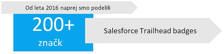 Število pdeljnih Salesforce Trailhead značk