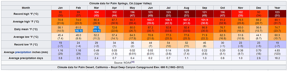 Annua Temperature and Rain Fall in Palm Desert