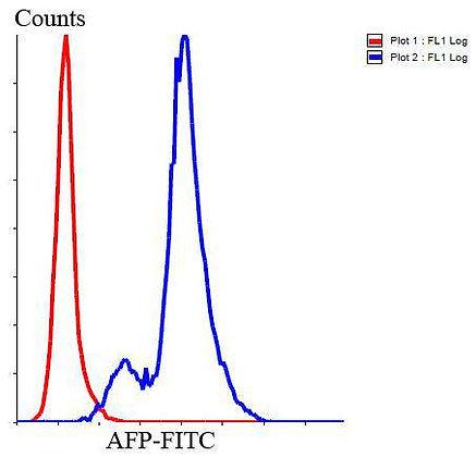 AFP Rabbit polyclonal Antibody IgG