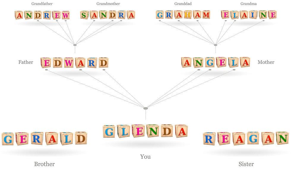 Genealogy - Ethnicity Estimates - Geneti