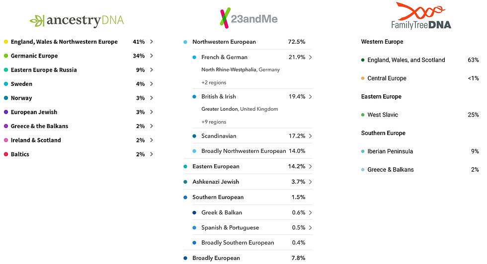 Genealogy - Ethnicity Estimates - Variat