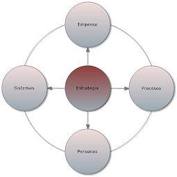 modelo de gestion comercial conducente