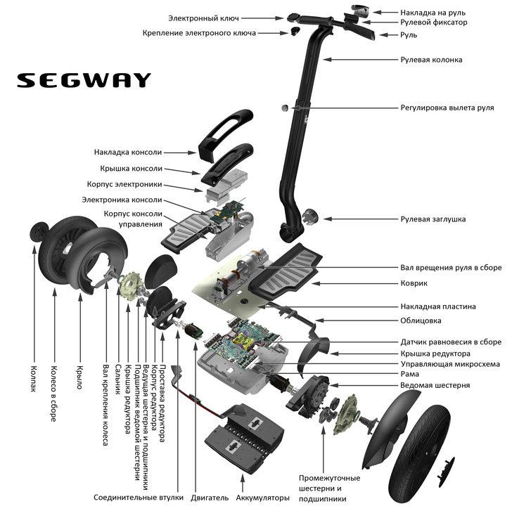 Segway на massinfo.info